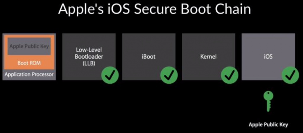 iOS Secure boot